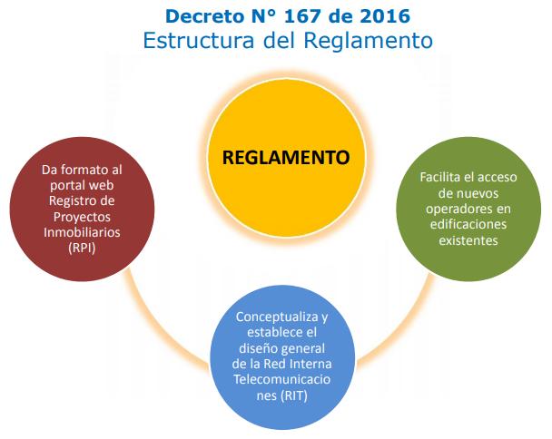 Estructura Reglamento Ley de Ductos